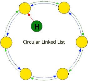 circle-link-list
